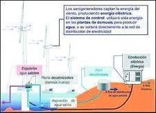 Desalación Eólica Offshore en Gran Canaria