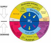 Estudiando la factibilidad del hidrógeno como energía