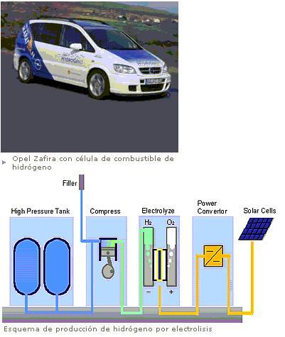 Hacia el vehículo de hidrógeno
